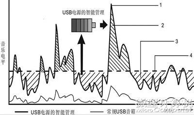 目前市面上某些usb笔记本电脑音箱,为了提高输出功率用4Ω甚至2Ω的